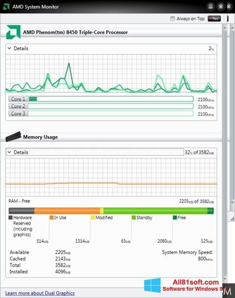 Ekran görüntüsü AMD System Monitor Windows 8.1